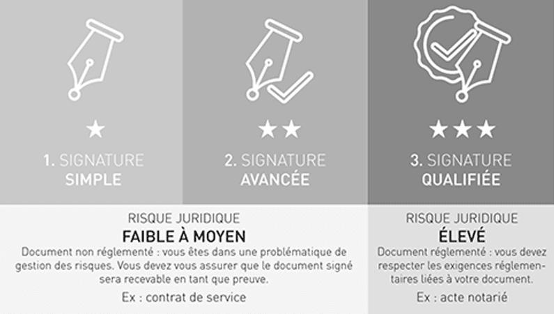 Signature électronique Zeendoc - prise en charge des niveaux de risque juridique simple et avancés