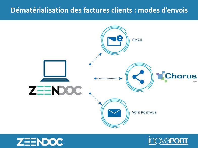 Facture électronique : automatisez l'envoi des factures avec Zeendoc
