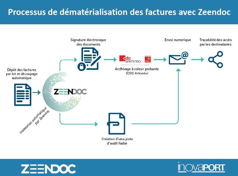 Facture électronique avec Zeendoc : deux méthodes possibles